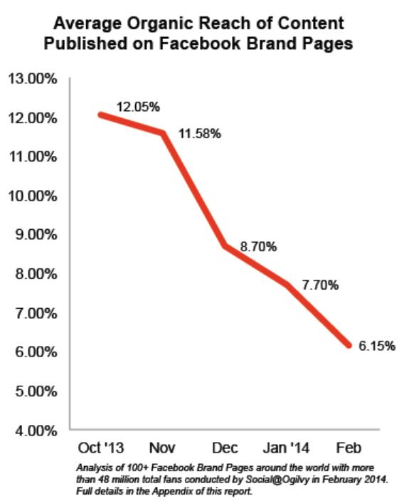 Facebook organic reach declines 2014