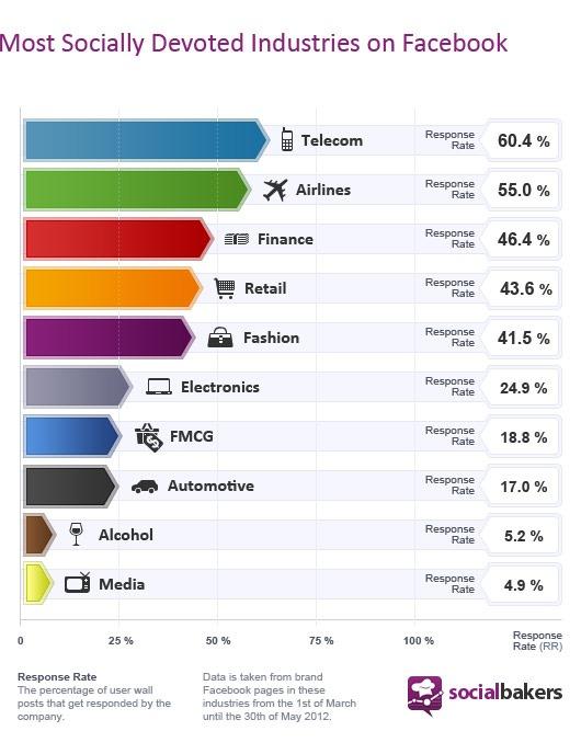 social media responses by industry