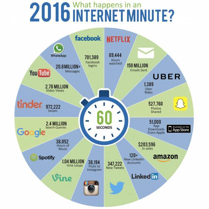 1-internet-minute