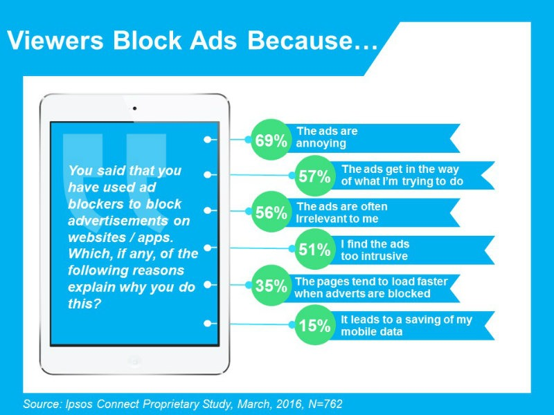 Why-consumers-block-ads