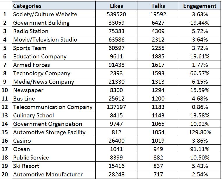 fb-categories-april-2017-most-talks