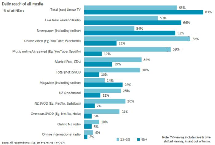 1-media-consumption-2016