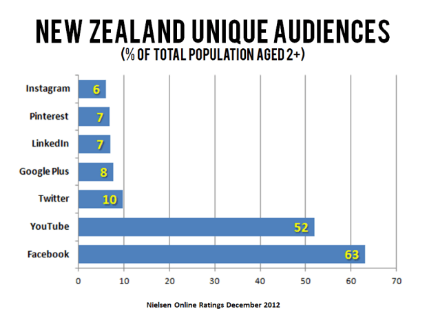 which-social-networks-are-most-popular-in-nz