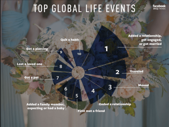 Most shared life events on Facebook 2013
