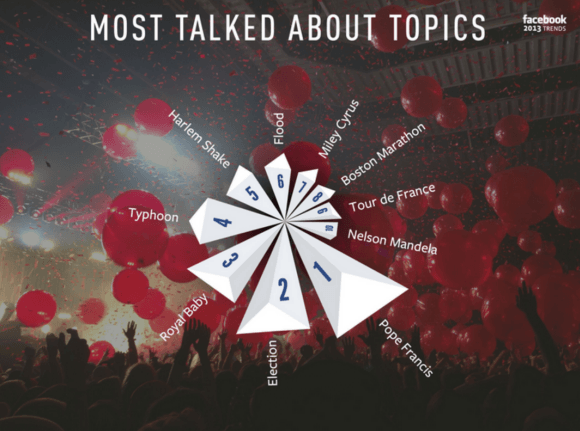 Facebook's most talked-about topics