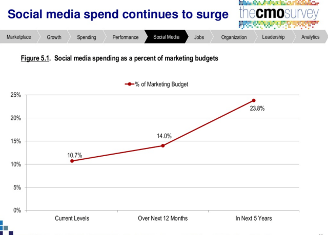 Social Media Spend Growth