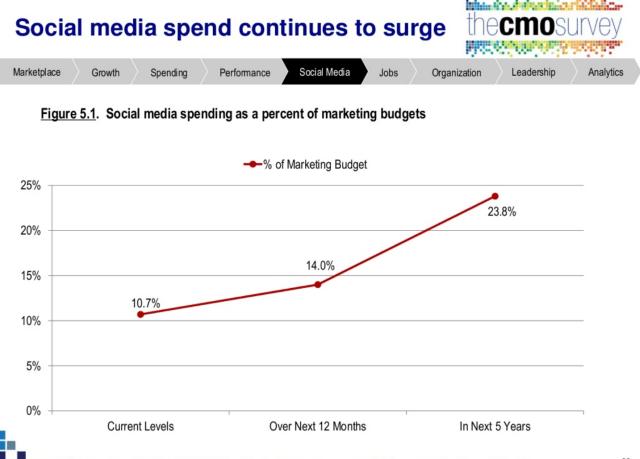 Social Media Spend Growth