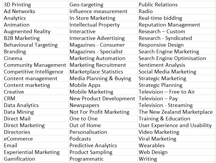 Marketing Insight topics