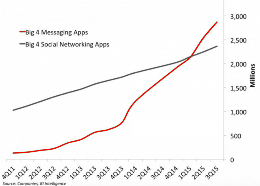 messaging-apps-big-4