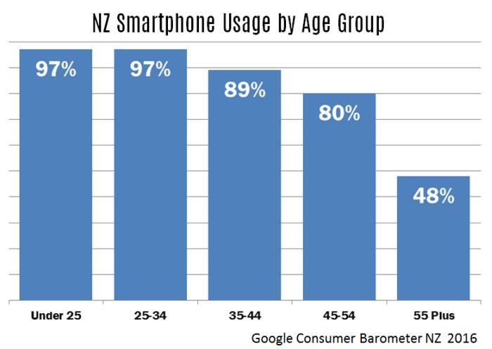 1-smartphones-2016