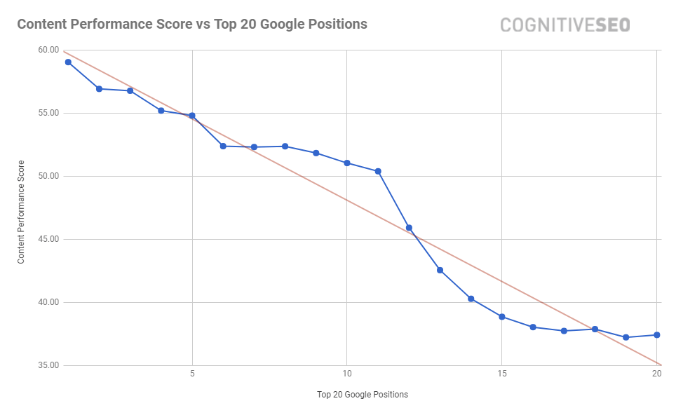 Content-Performance-Rankings-cognitiveSEO