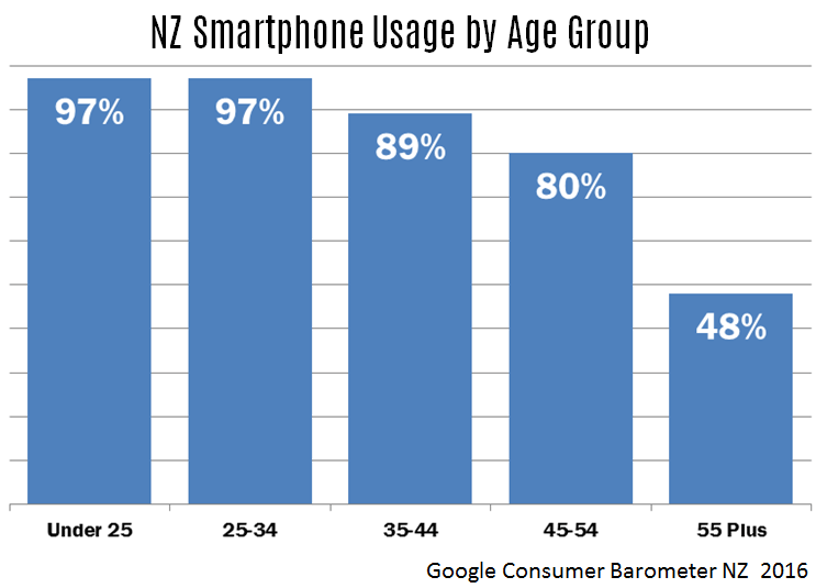 NZ-smartphone-usage