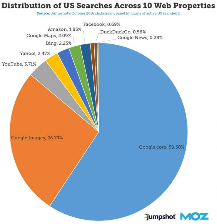 Search-share-of-top-10-web-properties