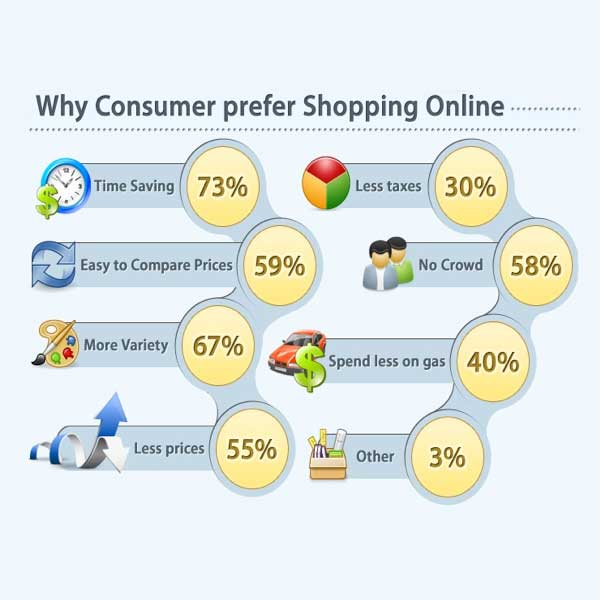 Why-people-shop-online