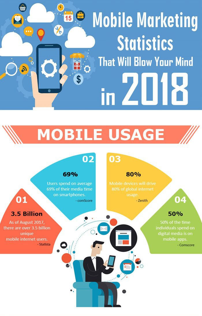 2018-mobile-statistics-1 - SocialMedia.org.nz