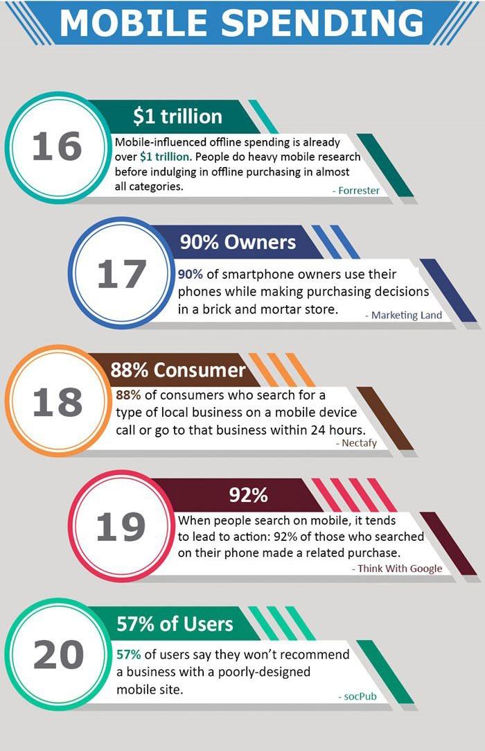 2018-mobile-statistics-4 - SocialMedia.org.nz